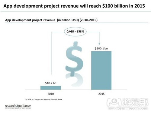 App development project revenue(from research2guidance)