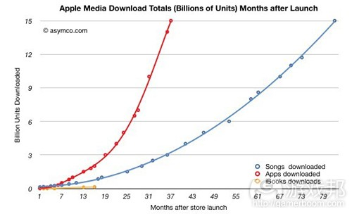 Apple media download(from asymco)