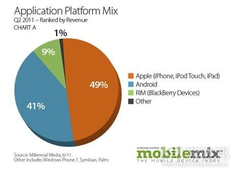Application platform mix(from millennial)