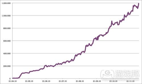 Chart from insidesocialgames.com