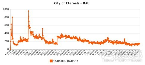 City of Eternals--DAU(from AppData)