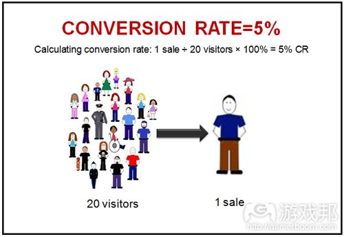 Conversion-Rate(from driventide.com)