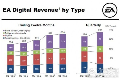 EA Digital Revenue by Type(from insidemobileapps)