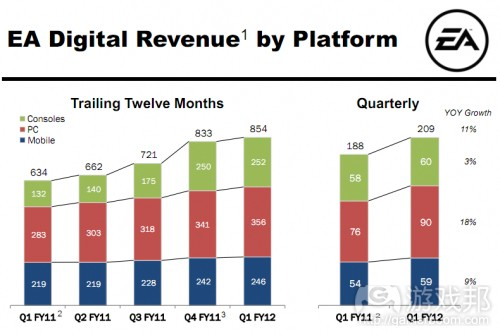 EA digital revenue by platform(from insidemobileapps)