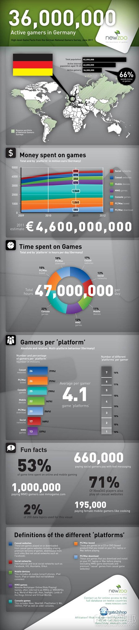 Germany games market(from Newzoo)