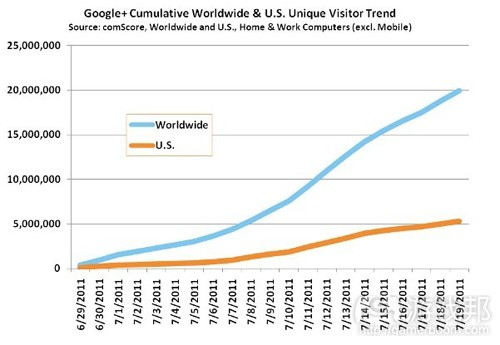 Google+ cumulative unique visitors(from comscore)