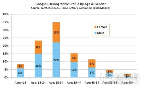 Google+ demographic profile by age & gender(from comscore)
