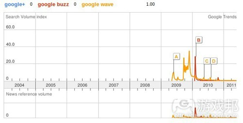 Google Trend(from androinica)