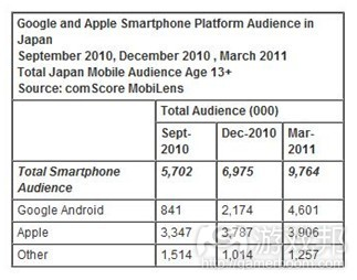 Google and Apple audience in Japan(from comScore)
