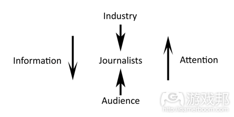 Journalism Model(from gamasutra)
