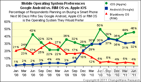 Mobile OS preferences(from ChangeWave)