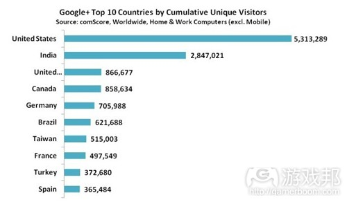 Top 10 countries by unique visitors(from comscore)