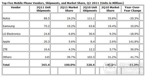 Top Five Mobile Phone Vendors(from IDC)