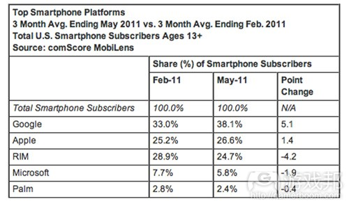Top Smartphone Platforms(from comScore)