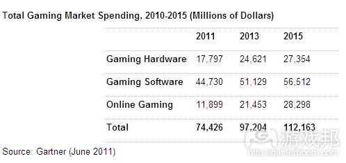 Total Gaming Market Spending(from Gartner)