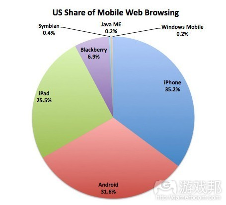 US share of mobile web browsing(from intomobile)