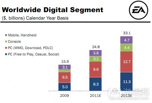 Worldwide digital segment(from insidemobileapps)