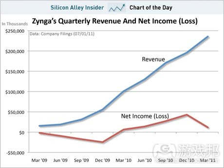 Zynga's Quarterly Revenue and Net Income(from pocketgamer)