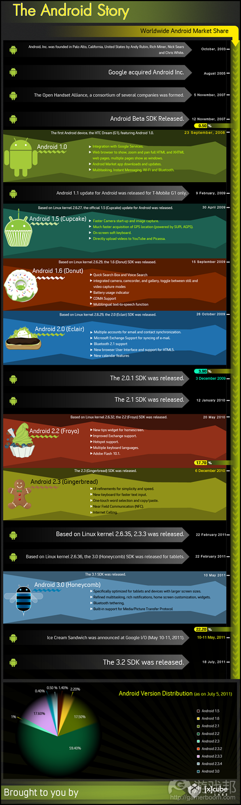 android-infograph(from intomobile)