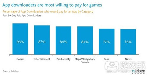 app downloaders are most willing to pay for games(from nielsen)