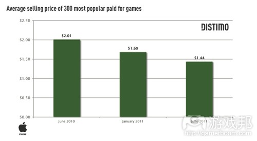 ave price of 300 most popular paid for games(from distimo)