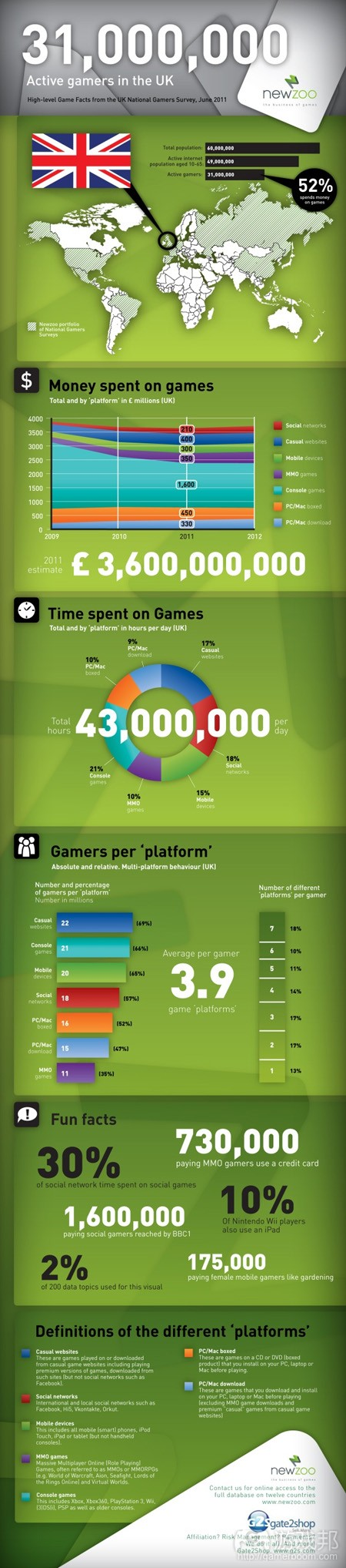 game market in the UK(from Newzoo)