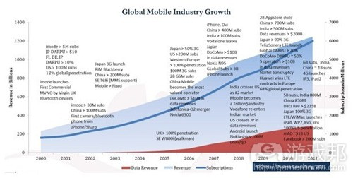 global mobile industry growth(from Chetan Sharma Consulting group)