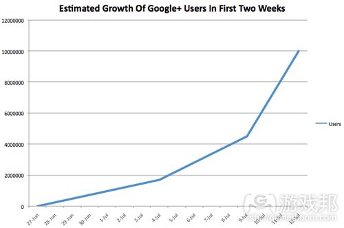 google-10m-chart(from techcrunch)