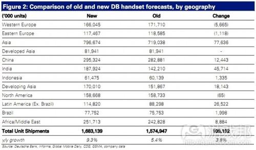 handset forecast(from Deutsche Bank)
