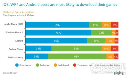 iOS、WP7、Android users are most likely to download games(from nielsen)