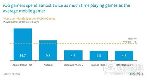iOS gamers spend mroe time on games(from nielsen)