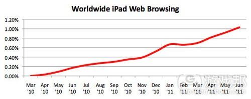 ipad_browsing_worldwide(from intomobile)