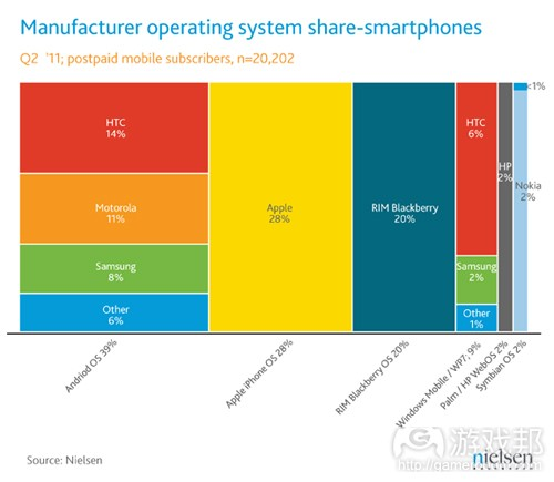 june-2011-smartphone-share(from nielsen)