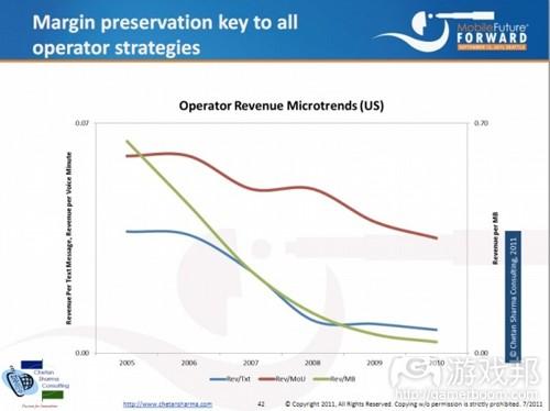 margin preservation key to all operator strategies(from Chetan Sharma)