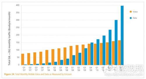 mobile voice and data traffic(from gigaom)