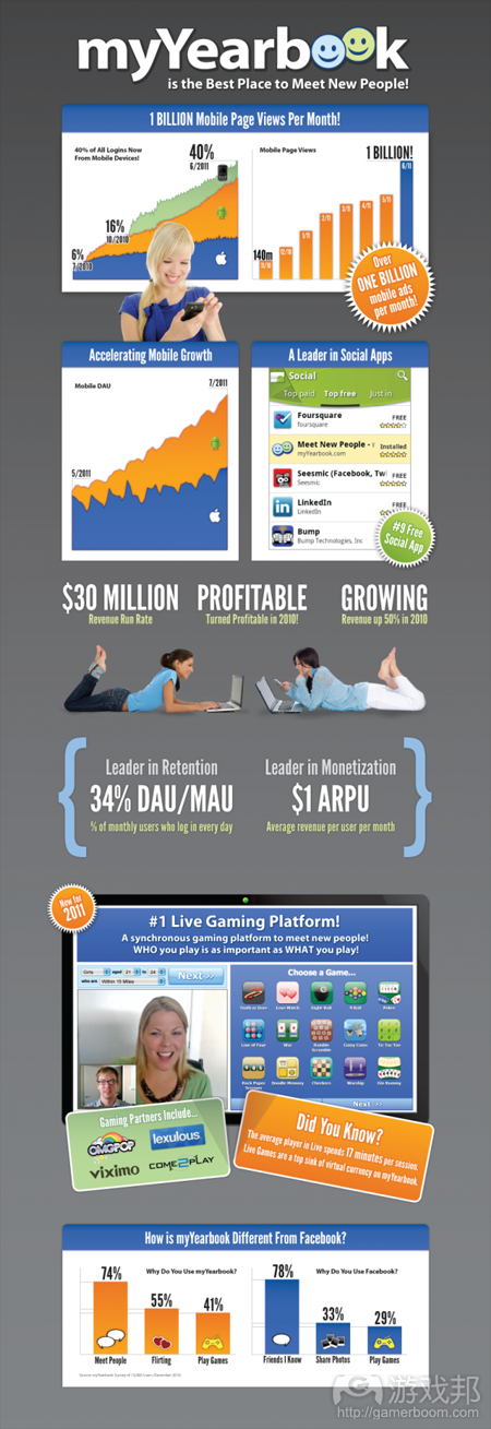myyearbook info graphic(from gigaom)