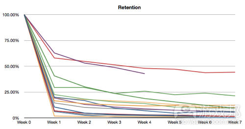 retention(from insidesocialgames)