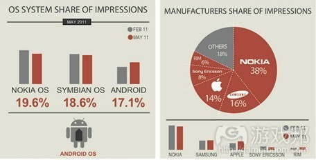 share of impression in the world(from InMobi)