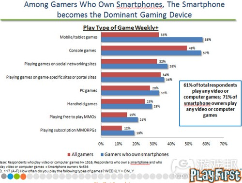 smartphone becomes the dominat gaming device(from PlayFirst)