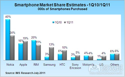 smartphone market share estimates(from venturebeat)