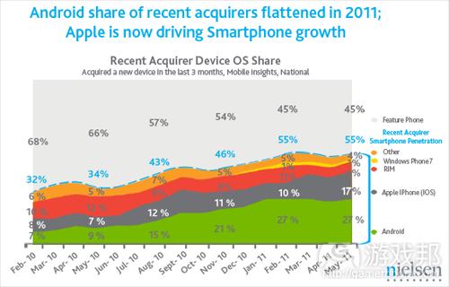 smartphone-marketshare(from gigaom)