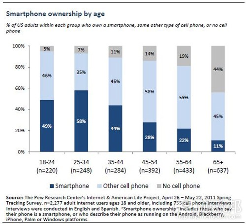 smartphone ownership by age(from the pew research center)