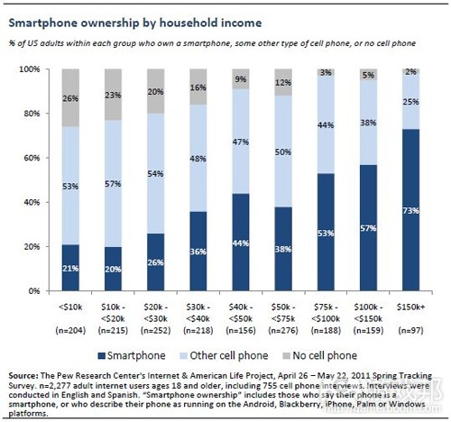 smartphone ownership by household income(from the pew research center)