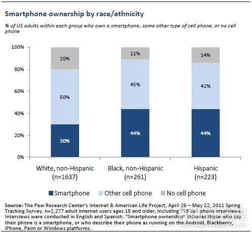 smartphone ownership by race and ethnicity(from the pew research center)
