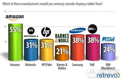 the choice of tablets(from Retrevo)