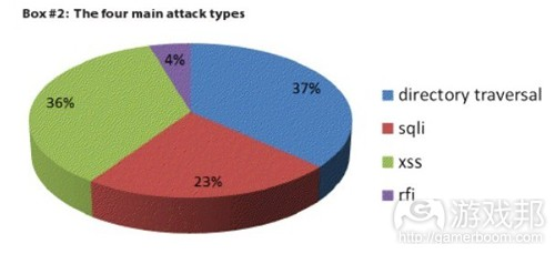 the four main attack types(from Imperva)