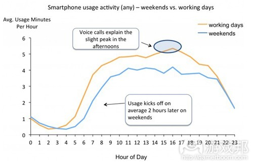 weekends vs.working days(from readwriteweb)