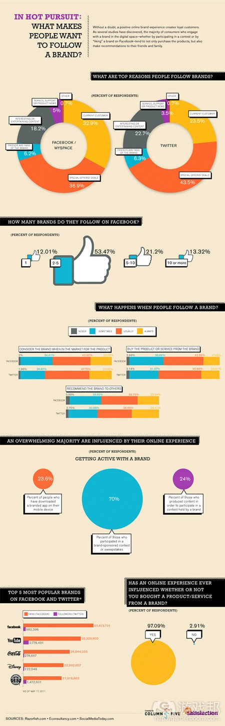 what makes people want to follow a brand(from Get Satisfaction)