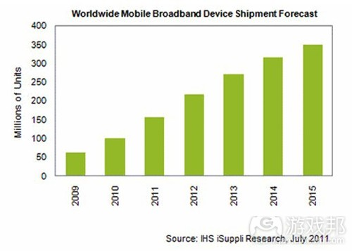 worldwide mobile broadband device shipment(from venturebeat)