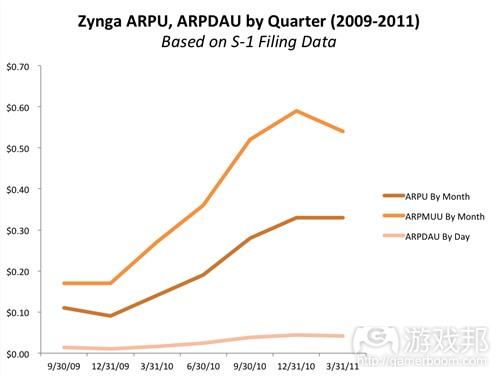 zynga-arpu(from insidesocialgames)